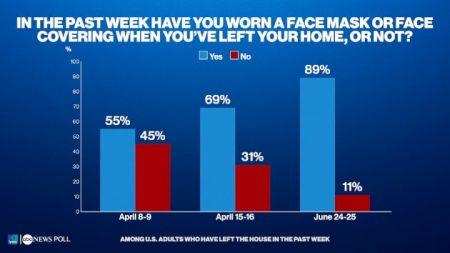 ABC News/Ipsos Poll